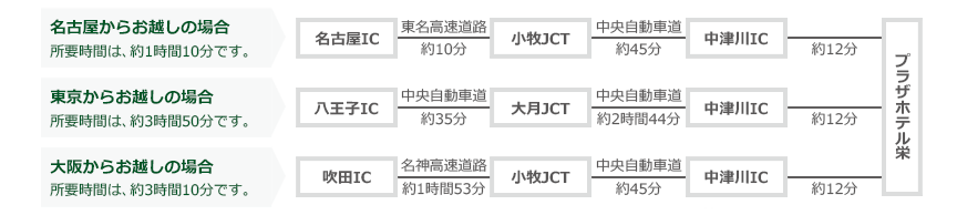 車でのアクセス(名古屋、東京、大阪)