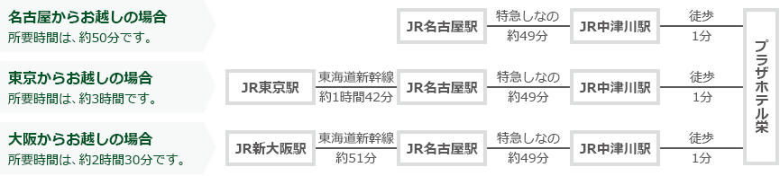 電車でのアクセス(名古屋、東京、大阪)